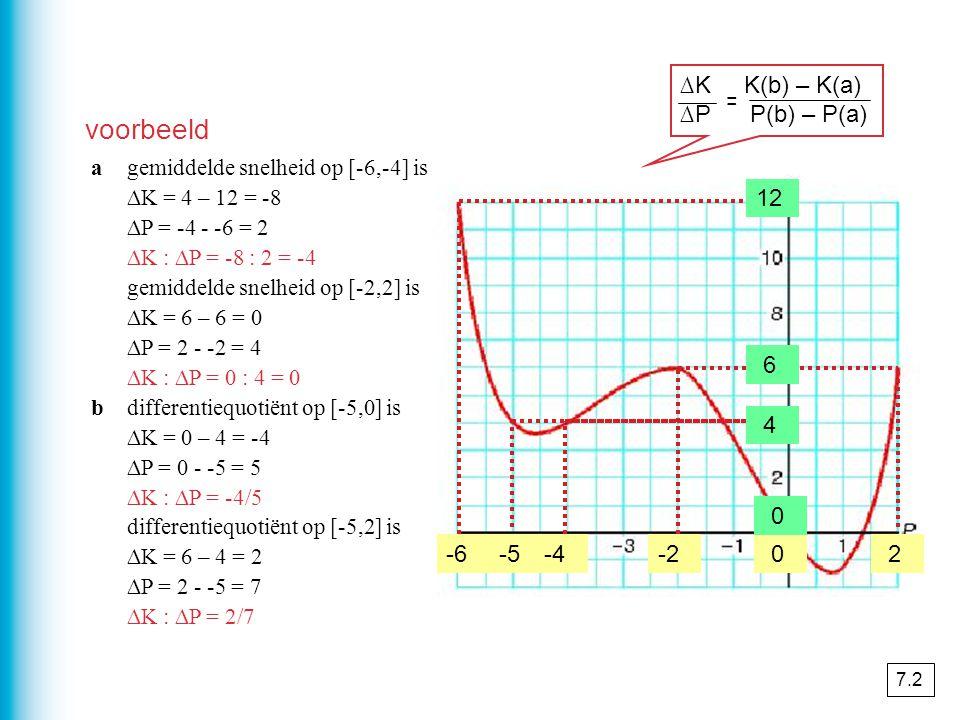 voorbeeld ∆K K(b) – K(a) ∆P P(b) – P(a) = 12 6 6 6 4 4 -6 -5 -5 -4 -2