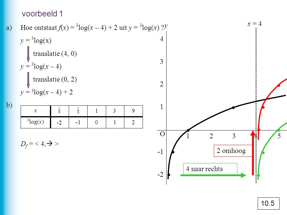 voorbeeld 1 x = 4. y. a) Hoe ontstaat f(x) = 3log(x – 4) + 2 uit y = 3log(x) y = 3log(x) translatie (4, 0)