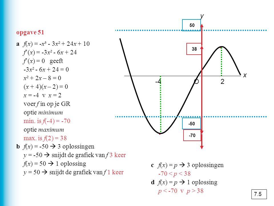 y x -4 O 2 opgave 51 a f(x) = -x³ - 3x² + 24x + 10