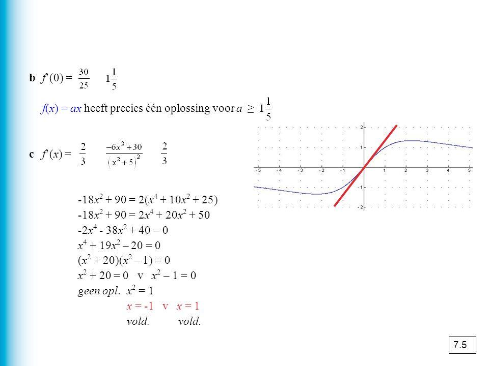 f(x) = ax heeft precies één oplossing voor a ≥ v a ≤ 0