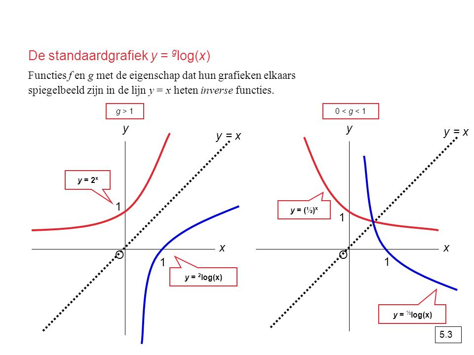 De standaardgrafiek y = glog(x)