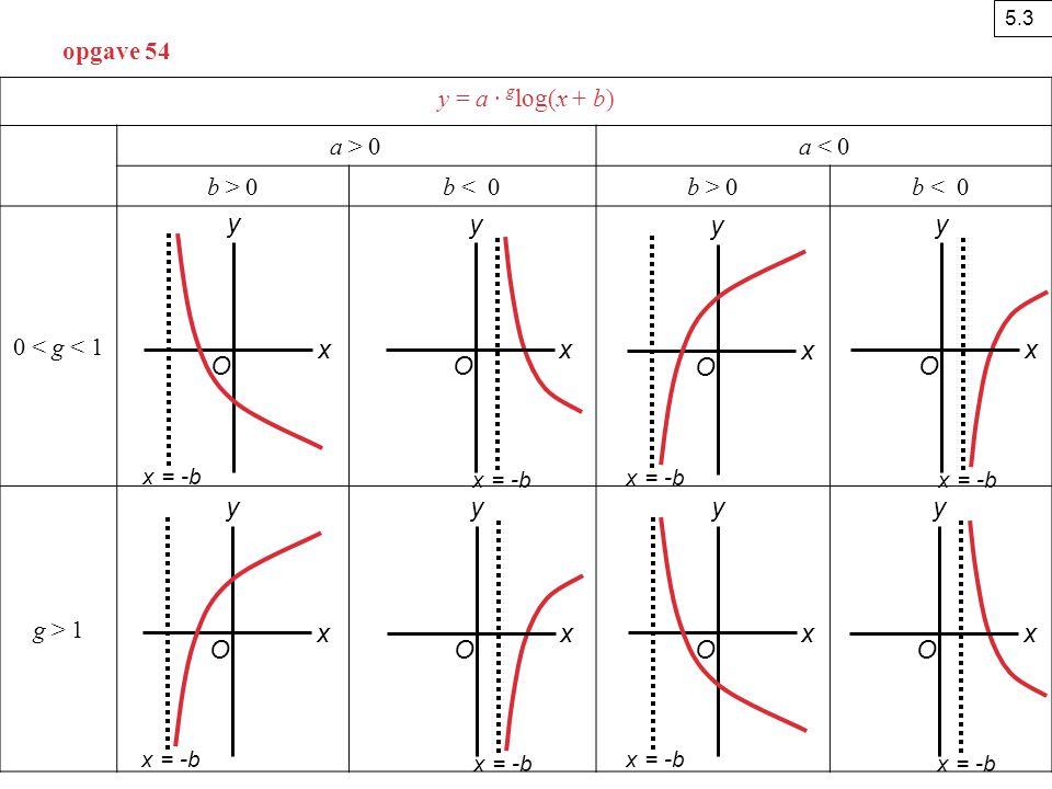 y y y y x x x x O O O O y y y y x x x x O O O O opgave 54