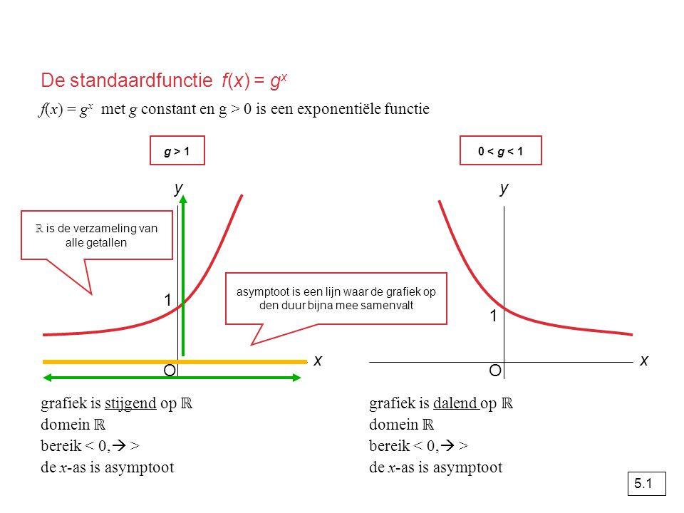De standaardfunctie f(x) = gx
