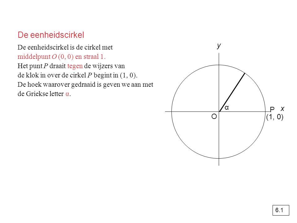 De eenheidscirkel y α P x O (1, 0)