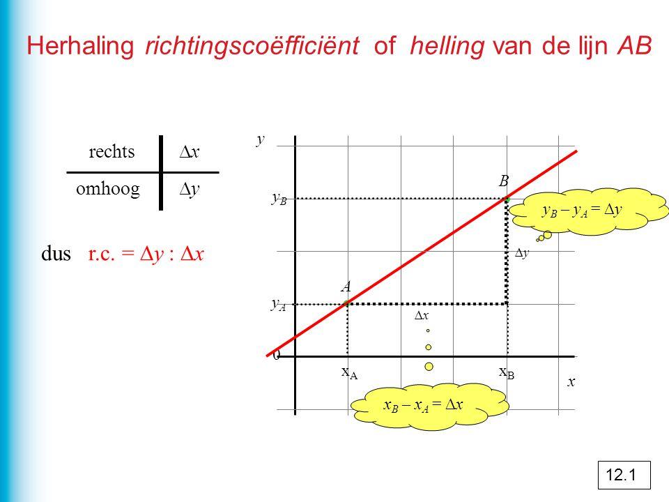 Herhaling richtingscoëfficiënt of helling van de lijn AB