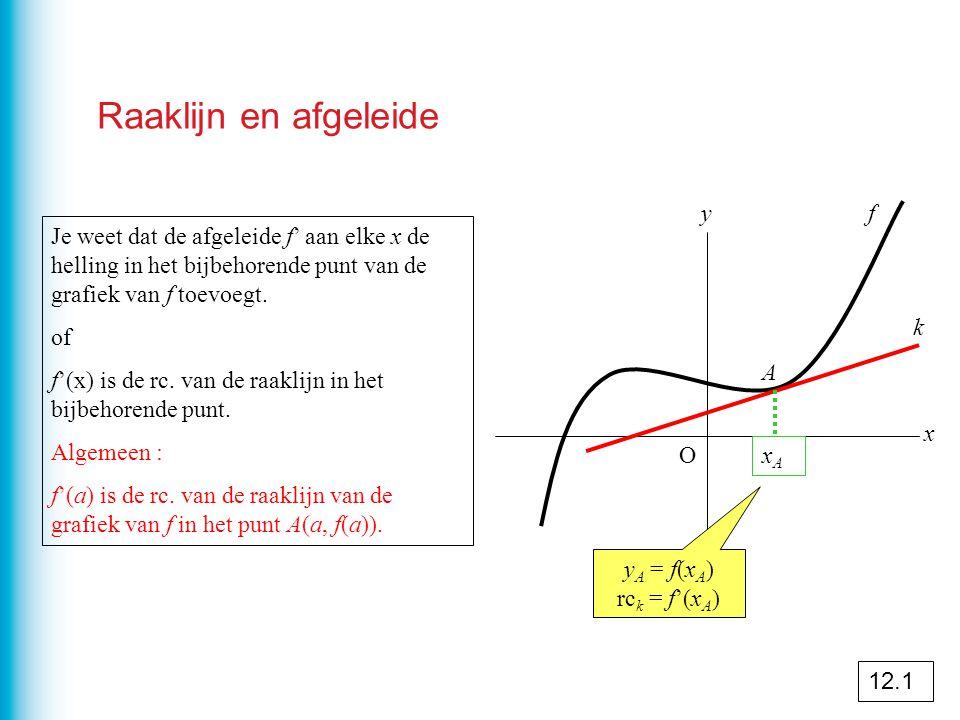 Raaklijn en afgeleide y f