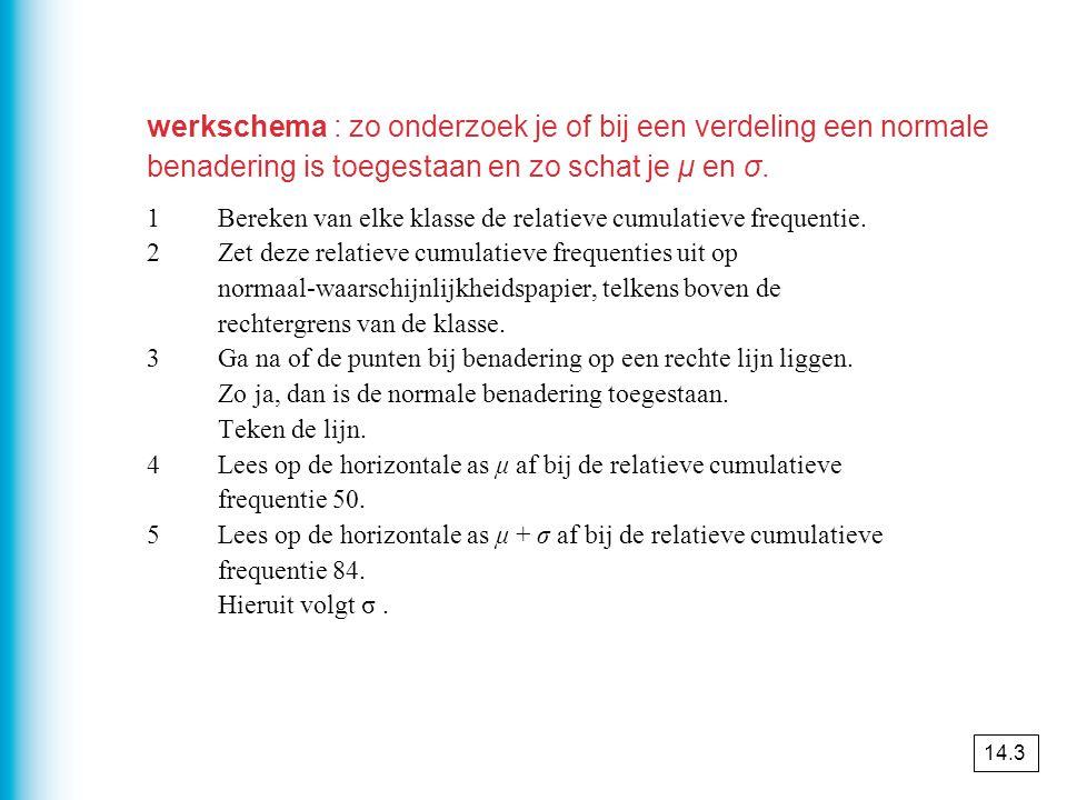 werkschema : zo onderzoek je of bij een verdeling een normale benadering is toegestaan en zo schat je μ en σ.