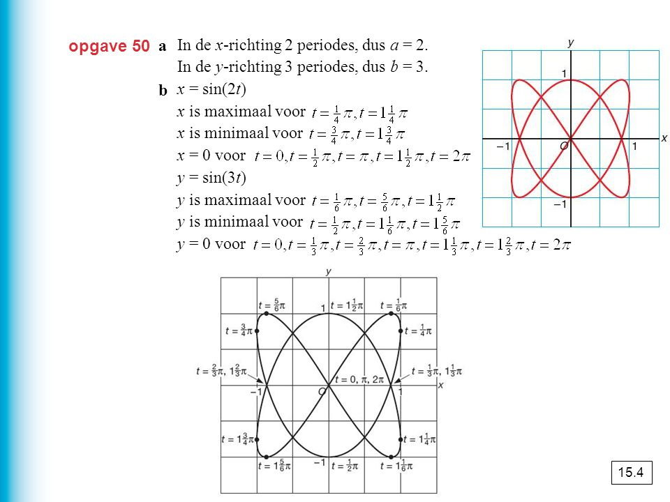 In de x-richting 2 periodes, dus a = 2.