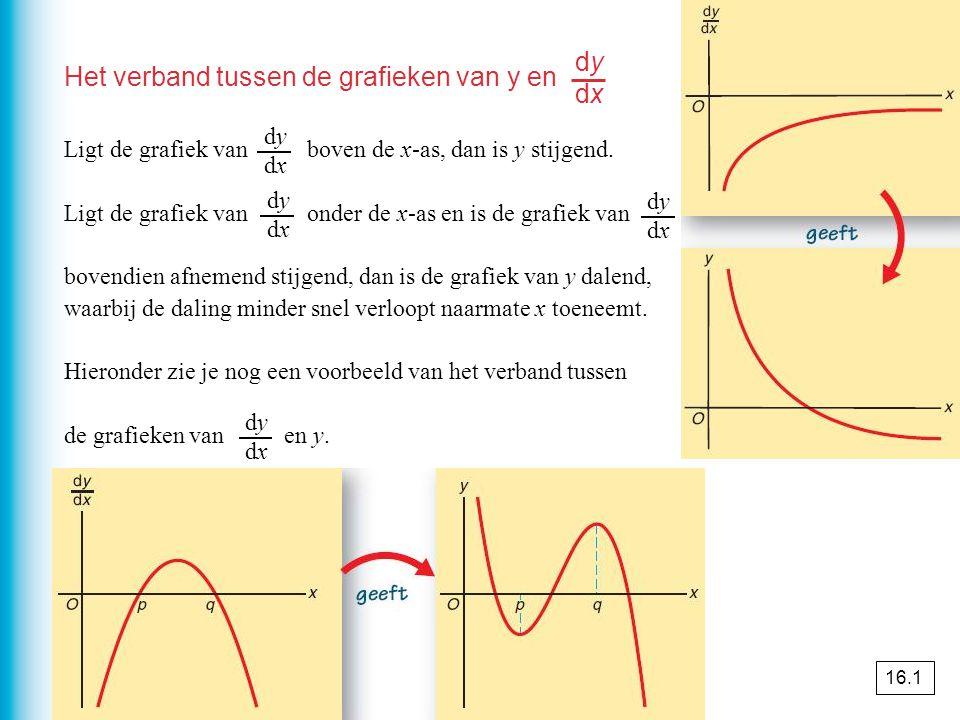 Het verband tussen de grafieken van y en