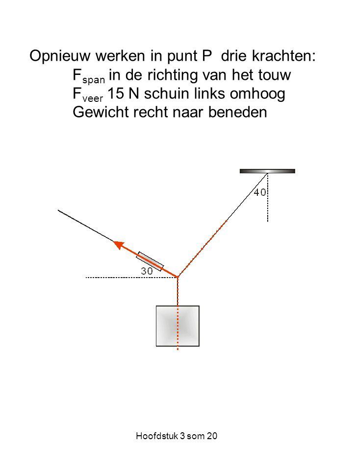 Opnieuw werken in punt P drie krachten: Fspan in de richting van het touw Fveer 15 N schuin links omhoog Gewicht recht naar beneden