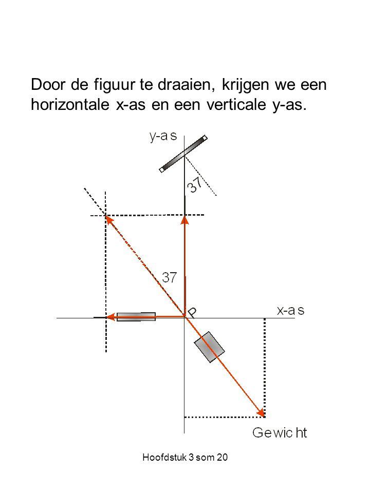 Door de figuur te draaien, krijgen we een horizontale x-as en een verticale y-as.