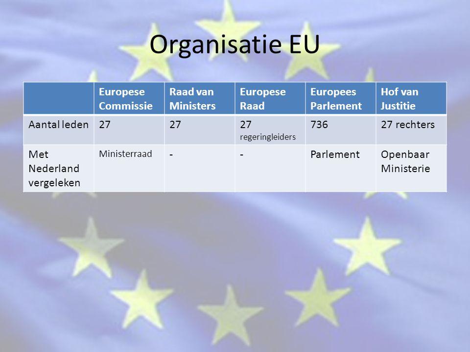 Organisatie EU Europese Commissie Raad van Ministers Europese Raad