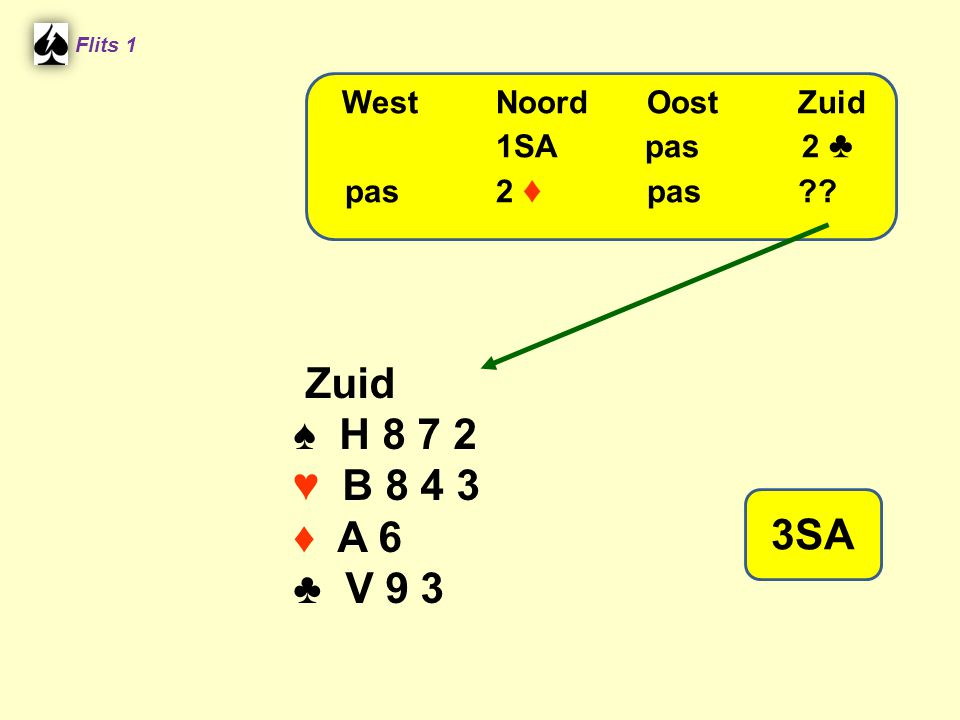 Zuid ♠ H 8 7 2 ♥ B 8 4 3 ♦ A 6 ♣ V 9 3 3SA West Noord Oost Zuid