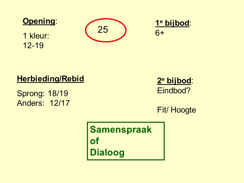 Samenspraak of Dialoog
