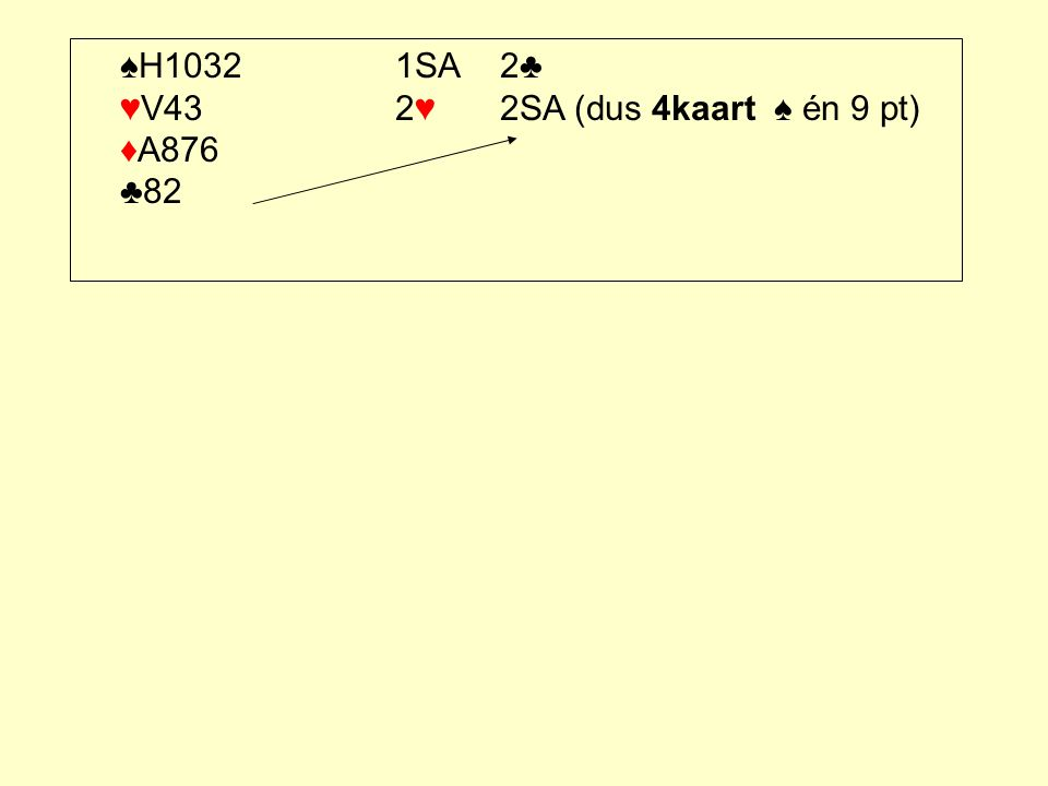 ♠H1032 1SA 2♣ ♥V43 2♥ 2SA (dus 4kaart ♠ én 9 pt) ♦A876 ♣82