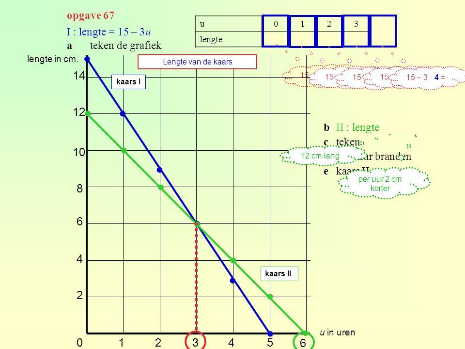 opgave 67 u. 1. 2. 3. 4. lengte. 15. 12. 9. 6. I : lengte = 15 – 3u. a teken de grafiek.