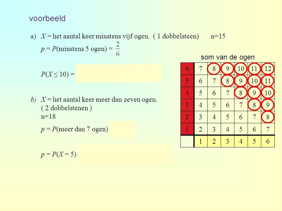 voorbeeld a) X = het aantal keer minstens vijf ogen. ( 1 dobbelsteen) n=15. p = P(minstens 5 ogen) =