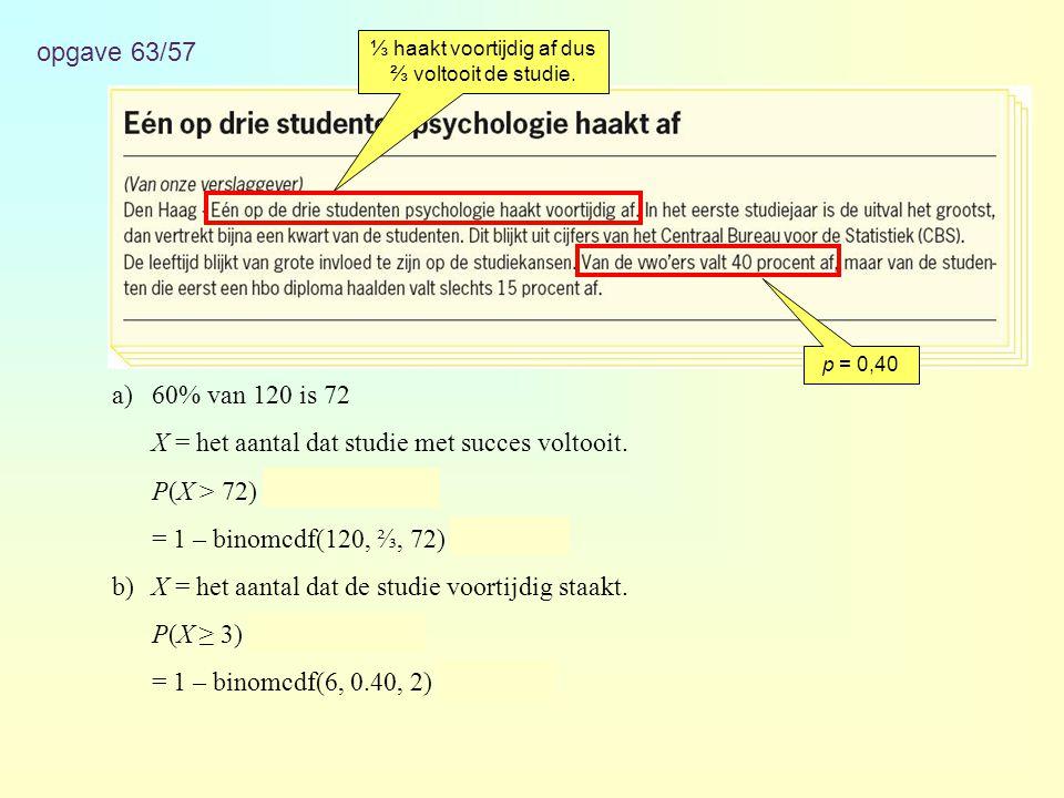 ⅓ haakt voortijdig af dus ⅔ voltooit de studie.