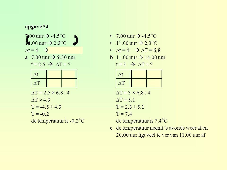 opgave 54 7.00 uur  -4,5°C. 11.00 uur  2,3°C. ∆t = 4  ∆T = 6,8. a 7.00 uur  9.30 uur. t = 2,5  ∆T =