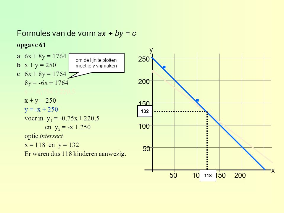 Formules van de vorm ax + by = c