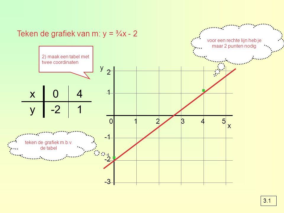 · · x 4 y -2 1 Teken de grafiek van m: y = ¾x - 2 y 2 1 1 2 3 4 5 x -1