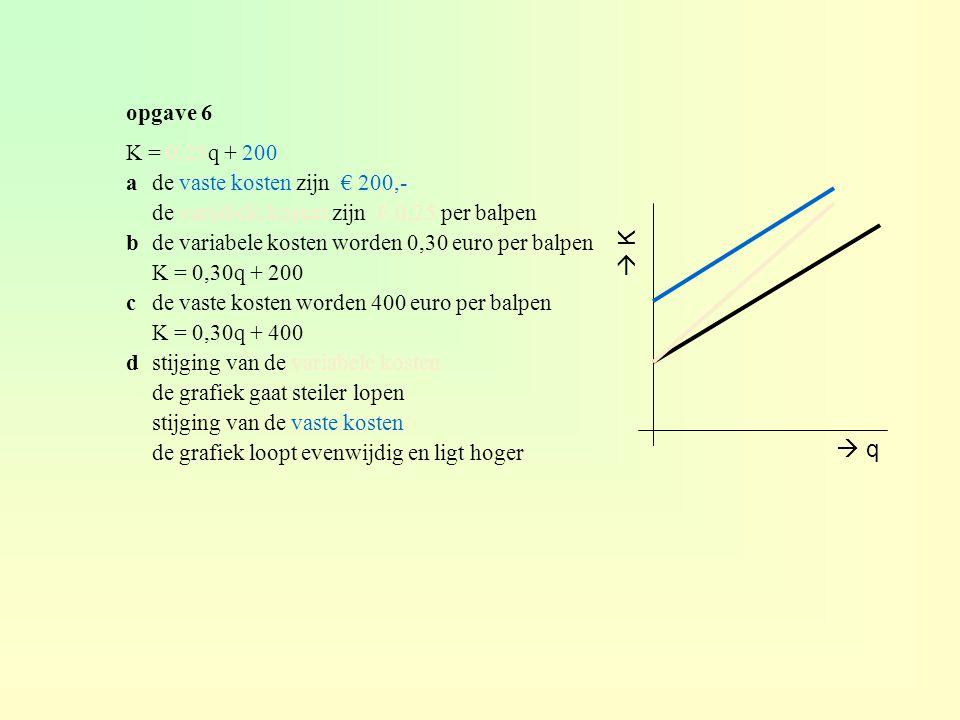  K  q opgave 6 K = 0,25q + 200 a de vaste kosten zijn € 200,-
