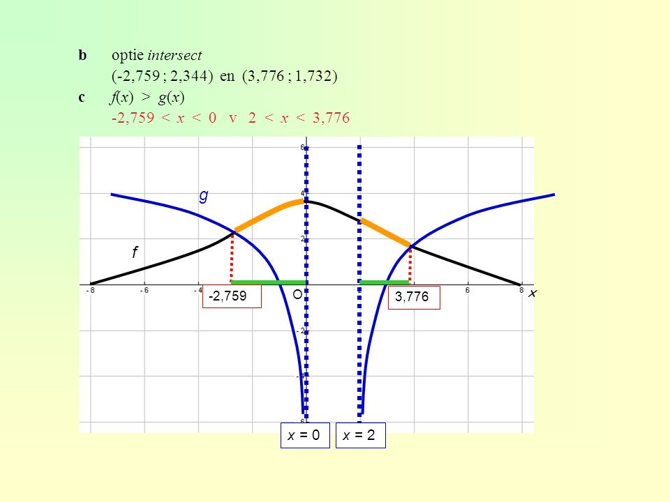 g f b optie intersect (-2,759 ; 2,344) en (3,776 ; 1,732)