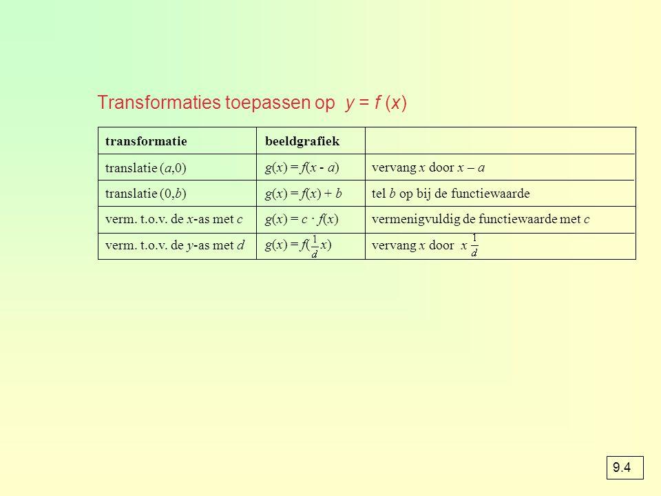 Transformaties toepassen op y = f (x)