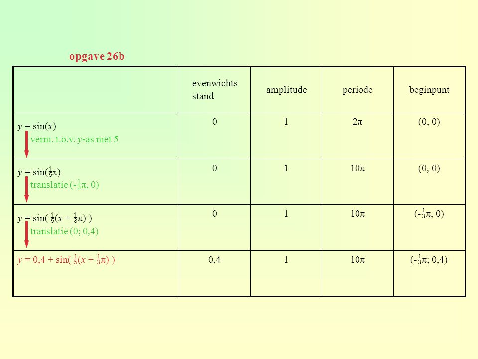 opgave 26b evenwichts stand amplitude periode beginpunt y = sin(x)
