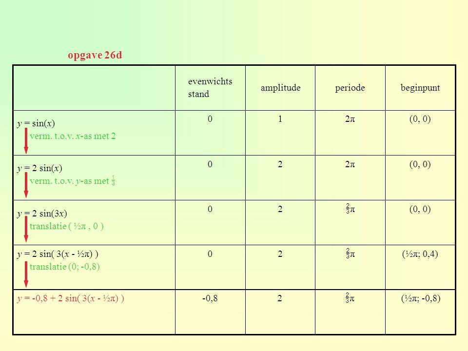 opgave 26d evenwichts stand amplitude periode beginpunt y = sin(x)