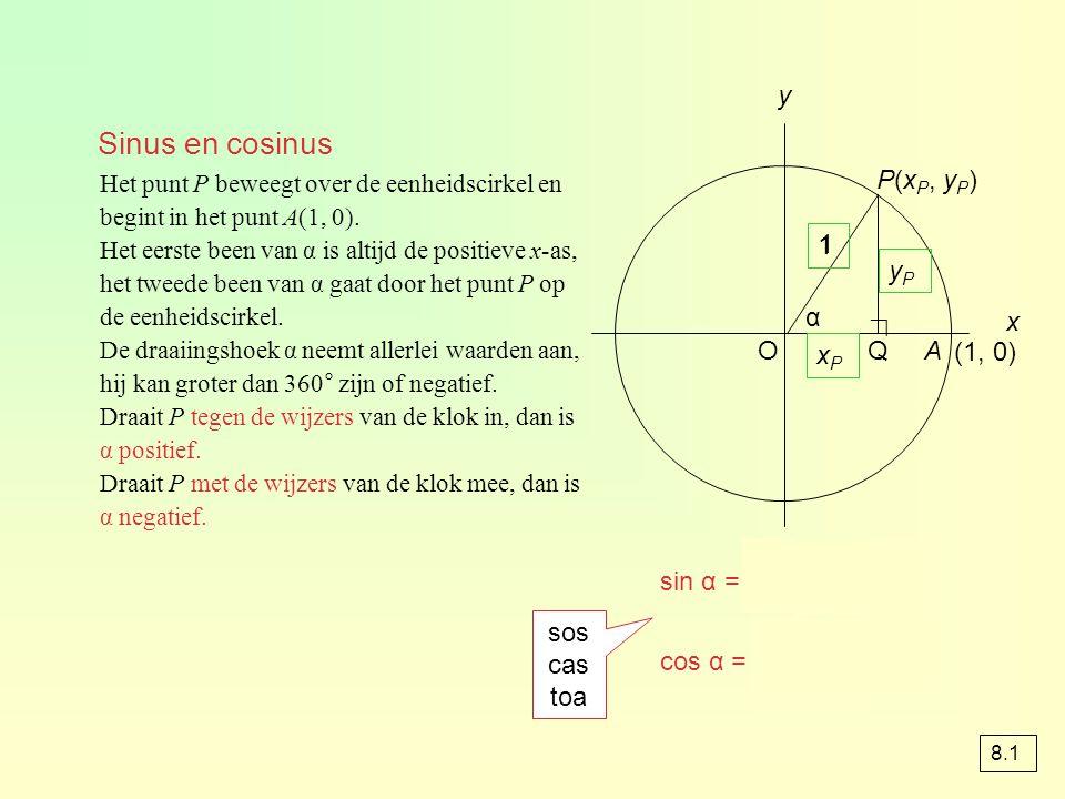 Sinus en cosinus y P(xP, yP) 1 1 yP α x ∟ O xP Q A (1, 0)
