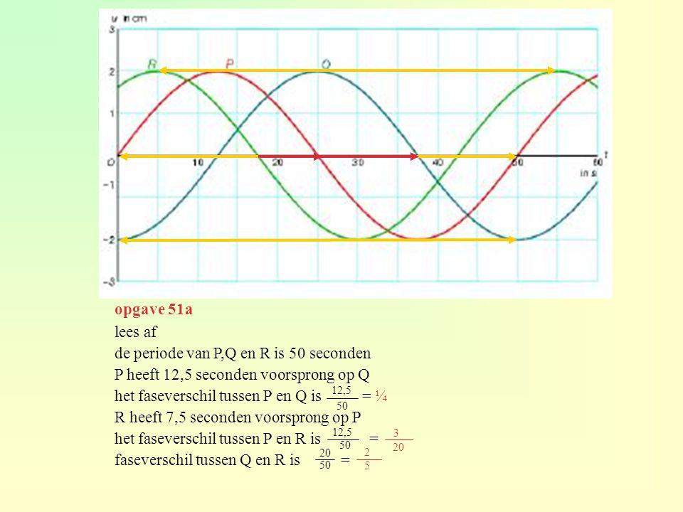 de periode van P,Q en R is 50 seconden