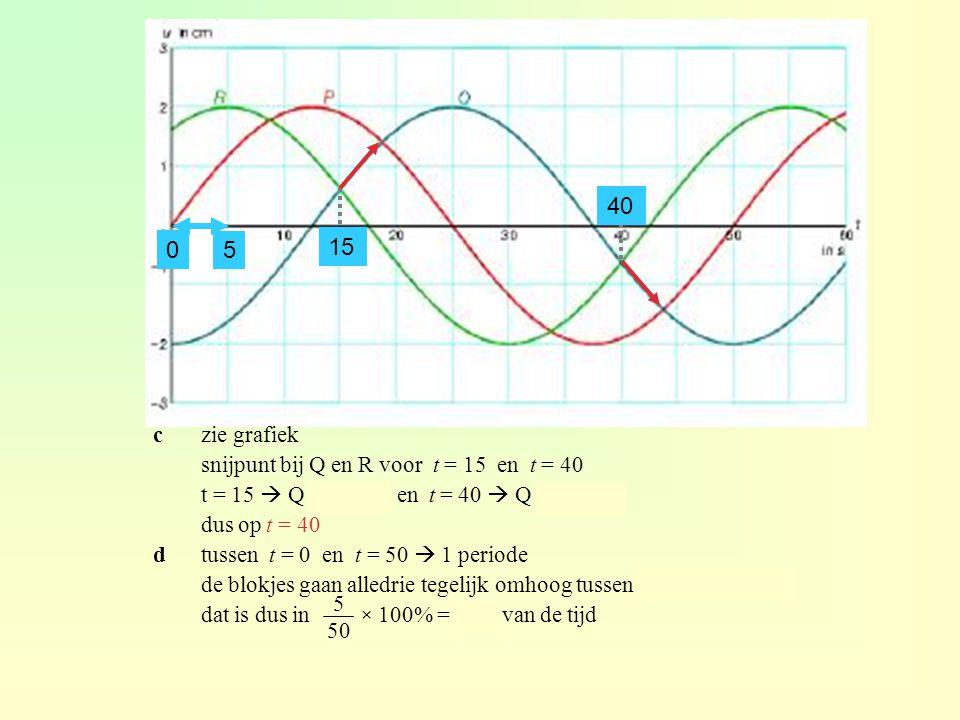 40 15 5 c zie grafiek snijpunt bij Q en R voor t = 15 en t = 40