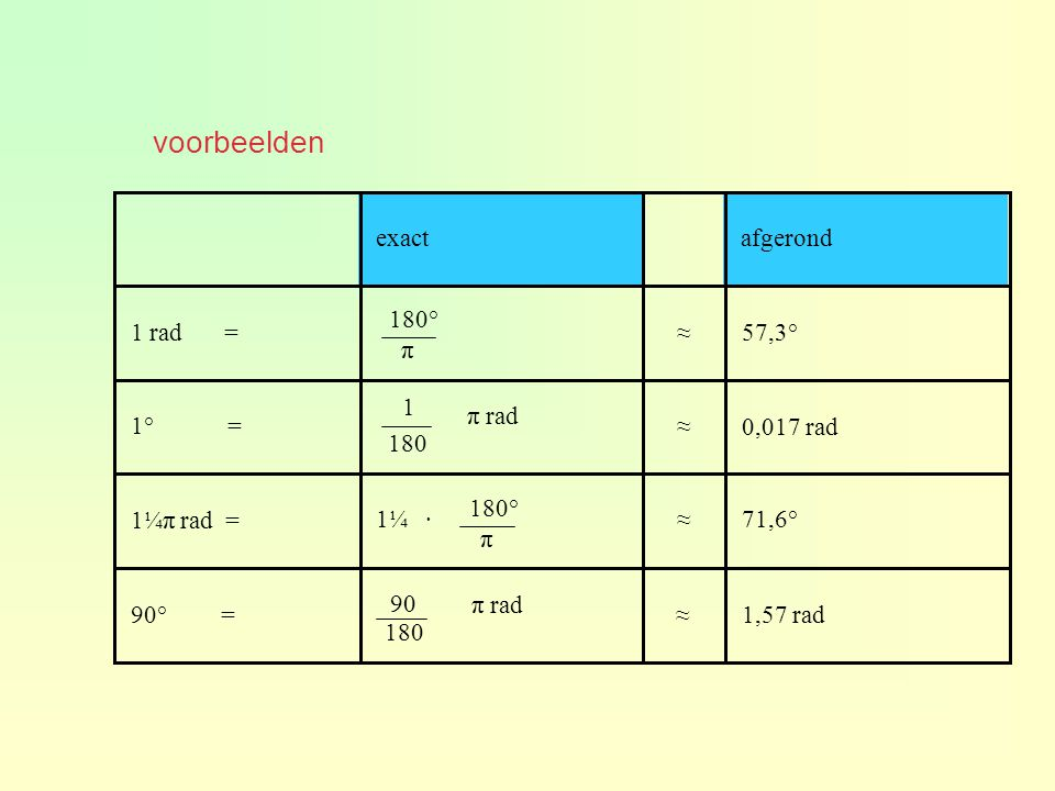 voorbeelden exact afgerond 1 rad = ≈ 57,3° 180° π 1° = 1 ≈ 0,017 rad
