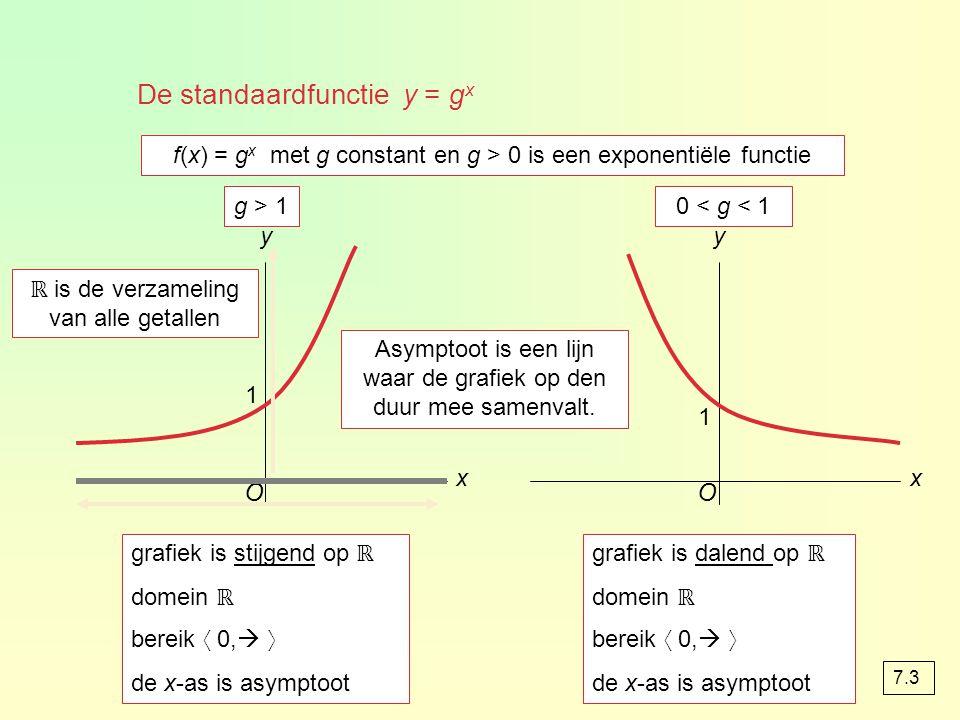 De standaardfunctie y = gx