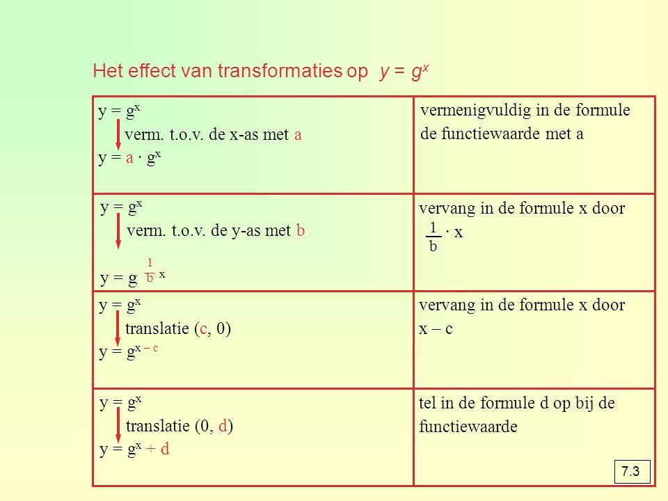 Het effect van transformaties op y = gx
