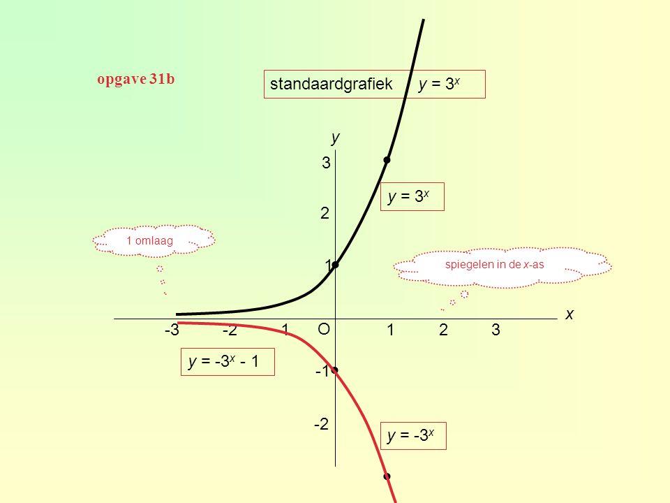     standaardgrafiek y = 3x y 3 y = 3x 2 1 x -3 -2 -1 O 1 2 3