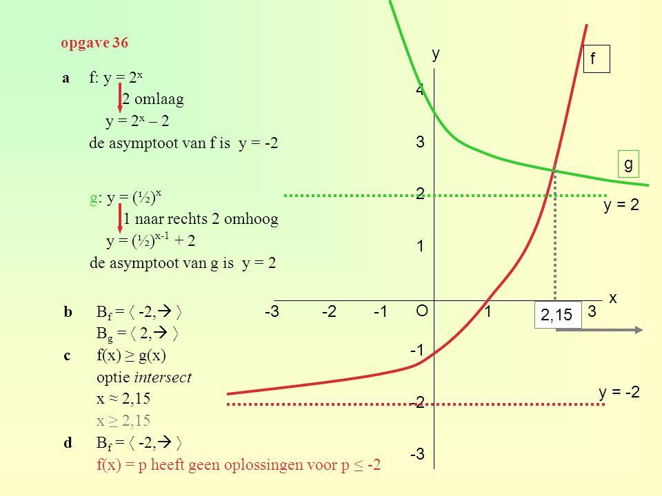 de asymptoot van f is y = -2 4