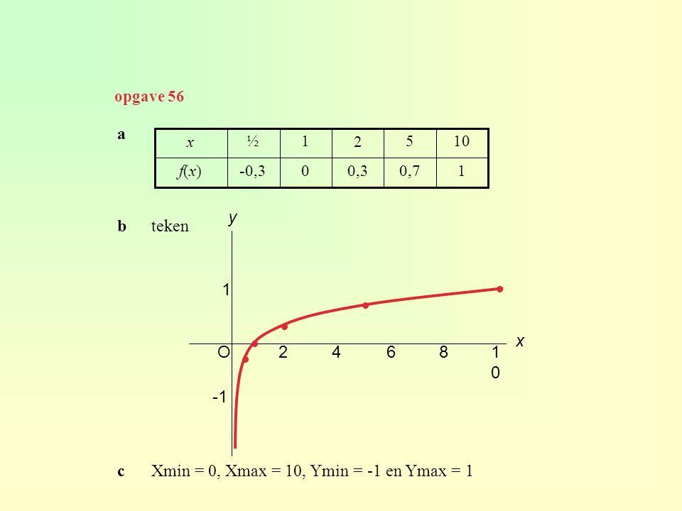 c Xmin = 0, Xmax = 10, Ymin = -1 en Ymax = 1 y