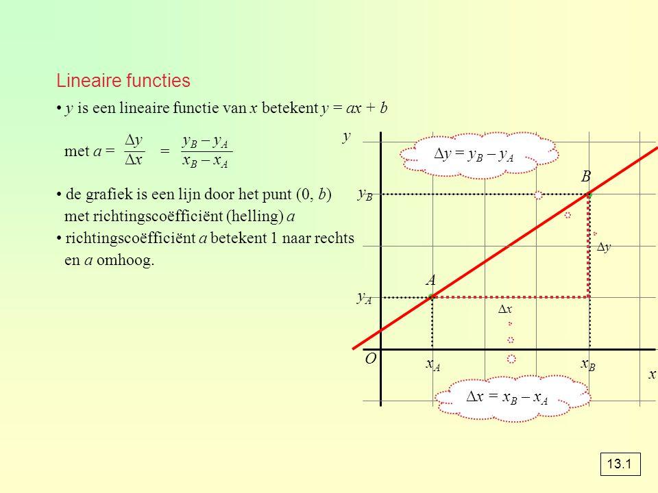 Lineaire functies y is een lineaire functie van x betekent y = ax + b. met a = de grafiek is een lijn door het punt (0, b)