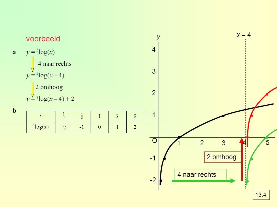 voorbeeld          x = 4 y 4 a y = 3log(x) 4 naar rechts