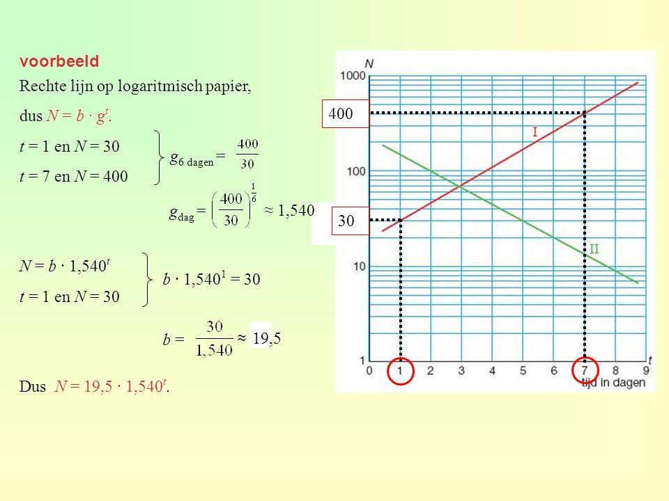 voorbeeld Rechte lijn op logaritmisch papier, dus N = b · gt. t = 1 en N = 30. t = 7 en N = 400.