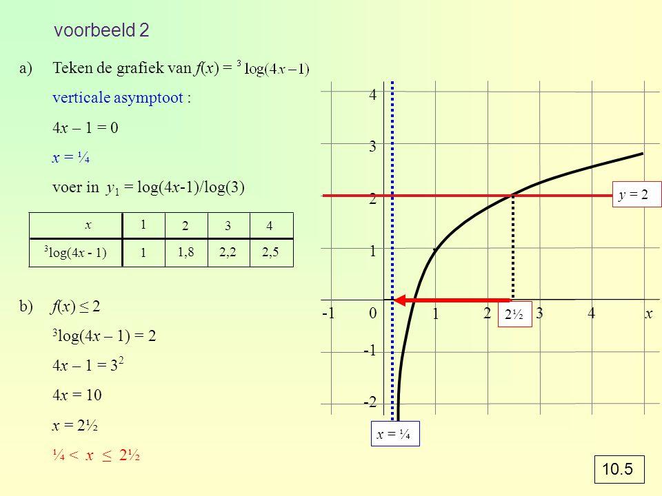 ∙ ∙ ∙ ∙ ∙ voorbeeld 2 Teken de grafiek van f(x) =