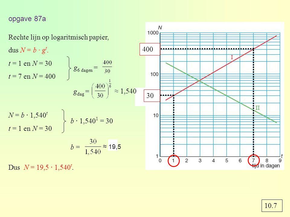 Rechte lijn op logaritmisch papier, dus N = b · gt. t = 1 en N = 30