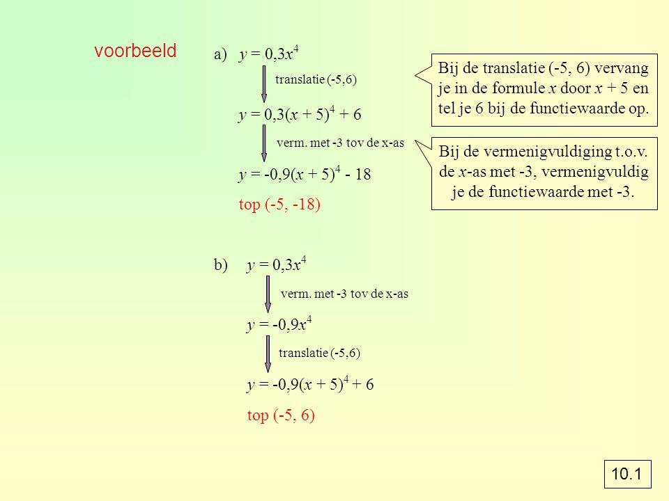 voorbeeld a) y = 0,3x4. y = 0,3(x + 5)4 + 6. y = -0,9(x + 5)4 - 18. top (-5, -18) b) y = 0,3x4.