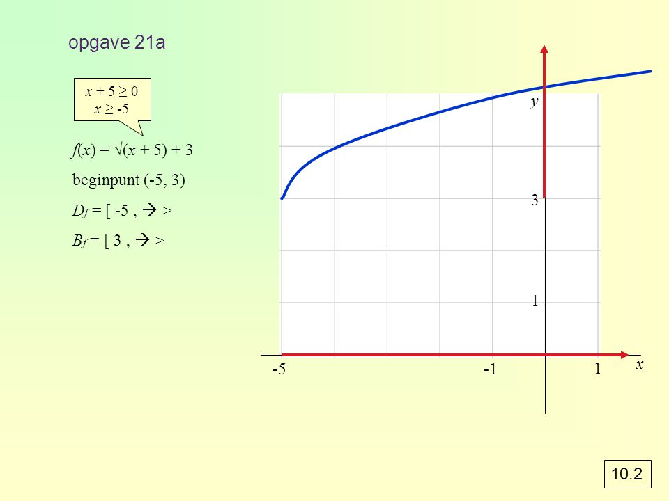 ∙ opgave 21a y f(x) = √(x + 5) + 3 beginpunt (-5, 3)