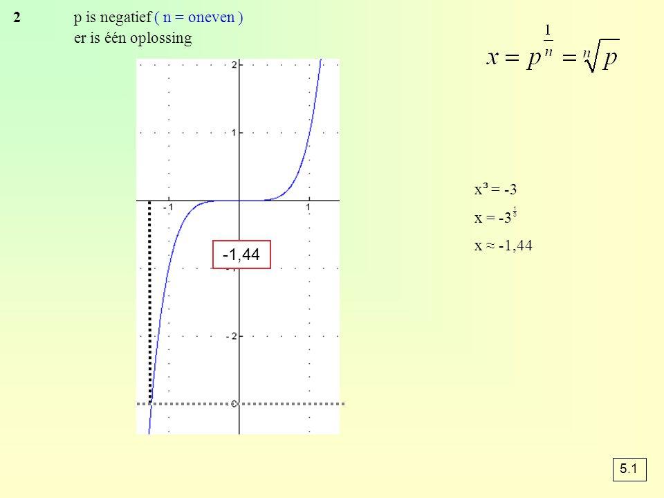 -1,44 2 p is negatief ( n = oneven ) er is één oplossing x³ = -3