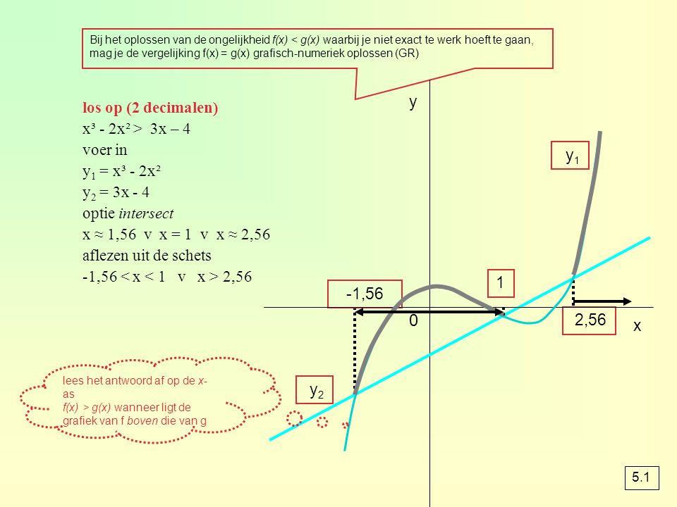 y los op (2 decimalen) x³ - 2x² > 3x – 4 voer in y1 = x³ - 2x²