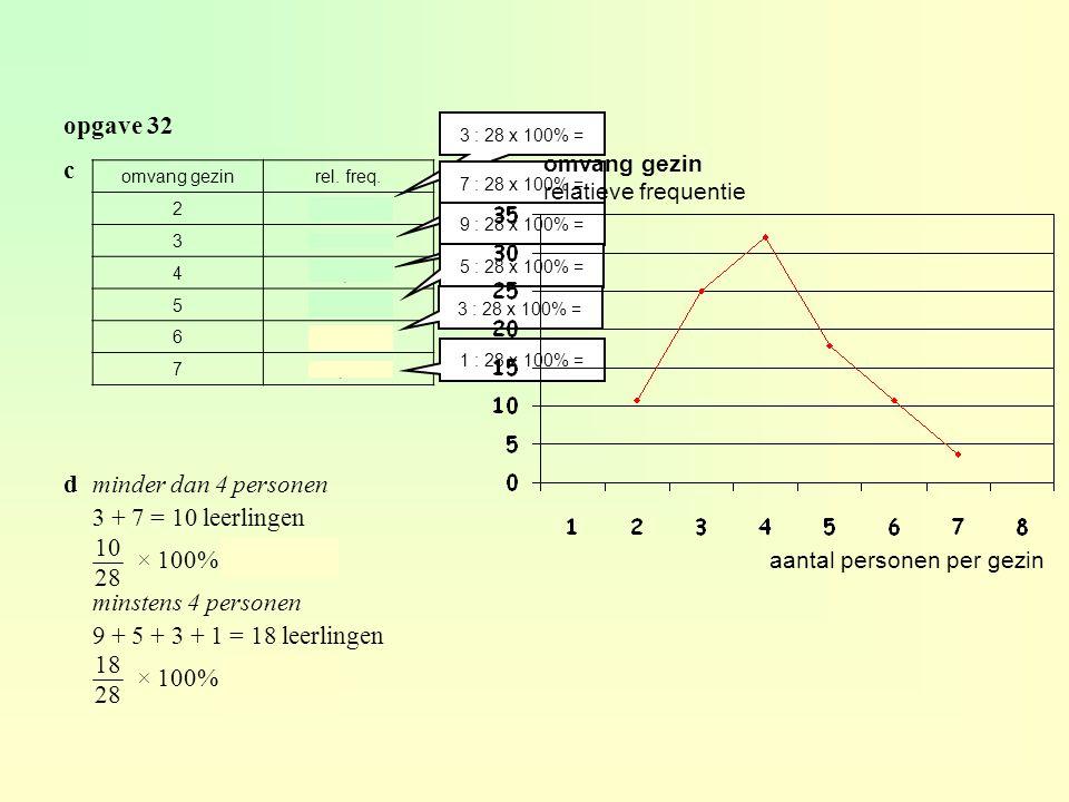 opgave 32 c d minder dan 4 personen 3 + 7 = 10 leerlingen