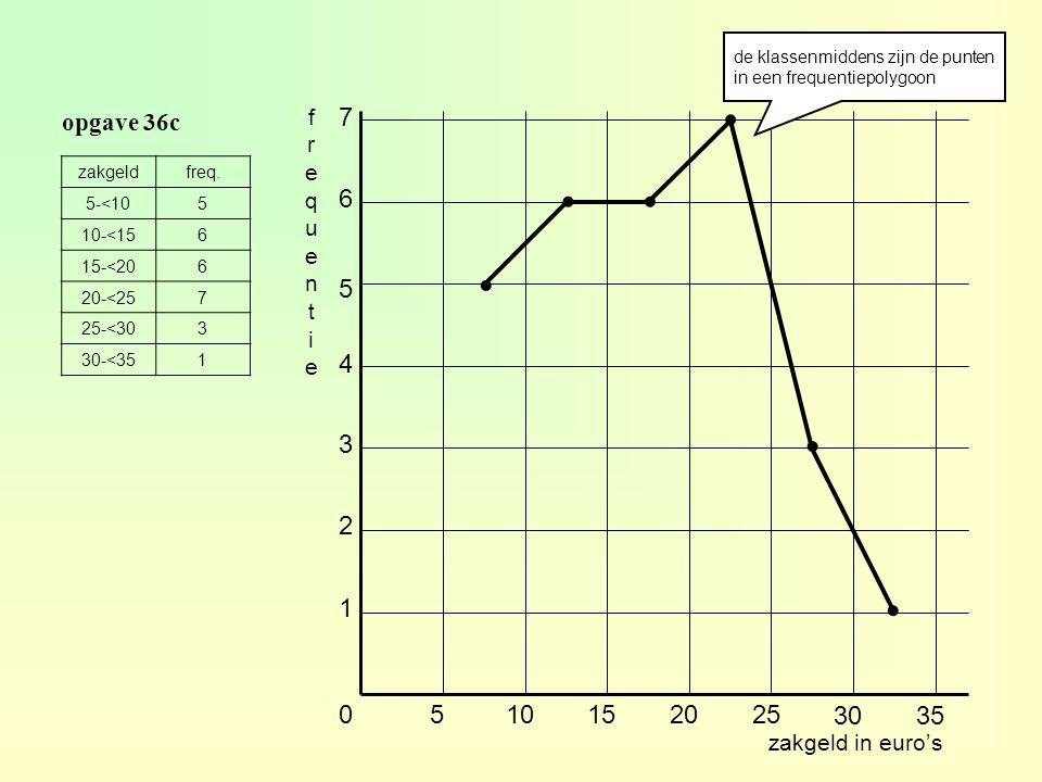 de klassenmiddens zijn de punten in een frequentiepolygoon
